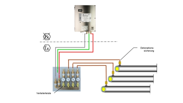 Detekce úniku PHM - Monitoring dvouplášťového potrubí - Technologie SGB